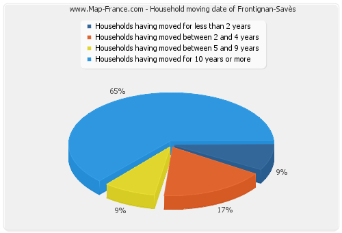 Household moving date of Frontignan-Savès