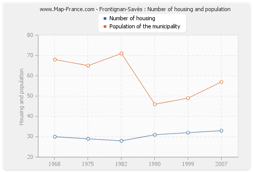Frontignan-Savès : Number of housing and population