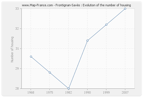 Frontignan-Savès : Evolution of the number of housing