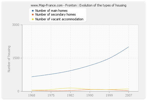 Fronton : Evolution of the types of housing