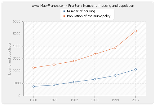 Fronton : Number of housing and population