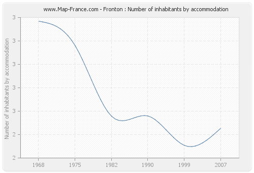 Fronton : Number of inhabitants by accommodation