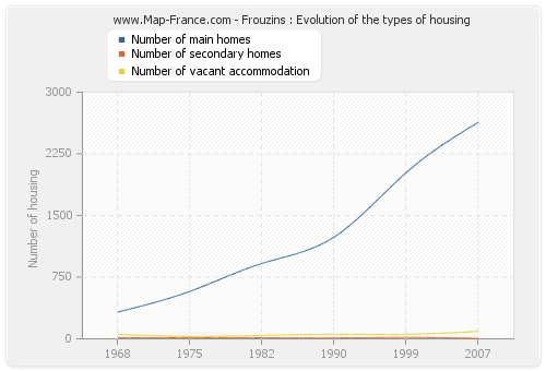 Frouzins : Evolution of the types of housing