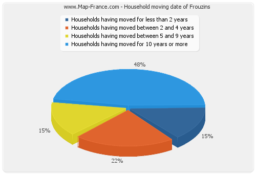 Household moving date of Frouzins