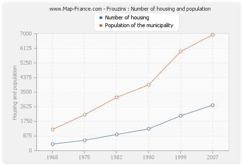 Frouzins : Number of housing and population