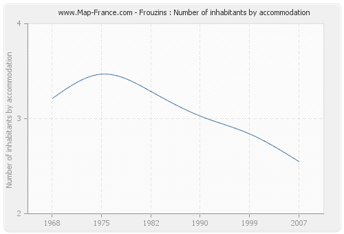 Frouzins : Number of inhabitants by accommodation