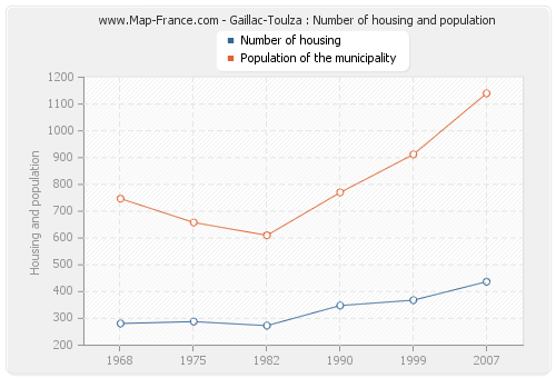 Gaillac-Toulza : Number of housing and population