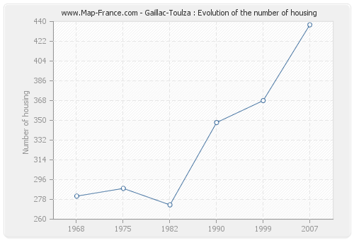 Gaillac-Toulza : Evolution of the number of housing