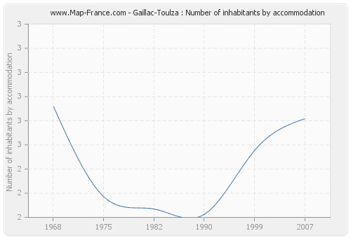 Gaillac-Toulza : Number of inhabitants by accommodation