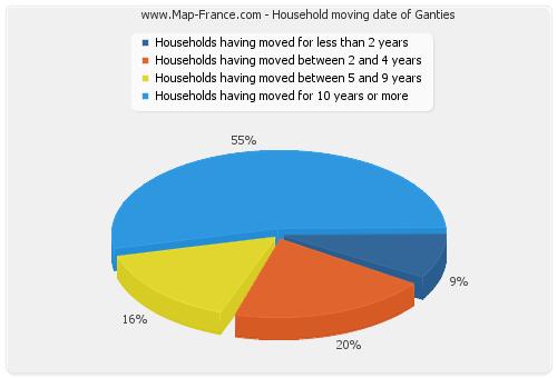 Household moving date of Ganties