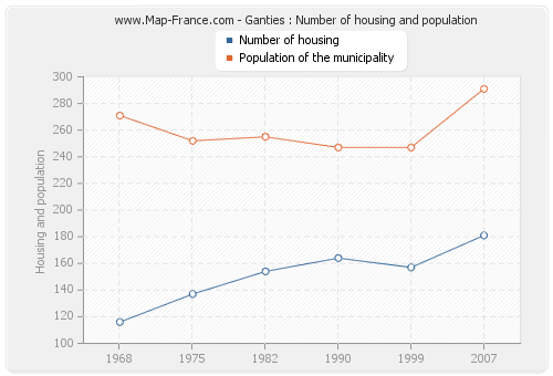Ganties : Number of housing and population
