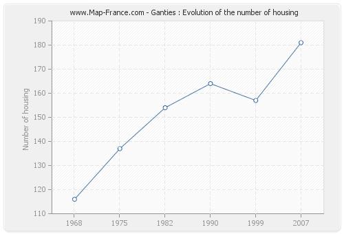 Ganties : Evolution of the number of housing