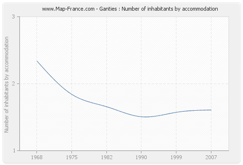 Ganties : Number of inhabitants by accommodation