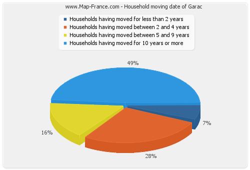 Household moving date of Garac