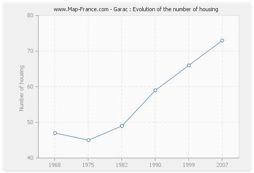 Garac : Evolution of the number of housing