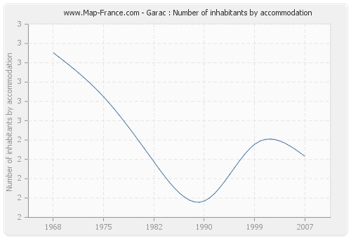 Garac : Number of inhabitants by accommodation