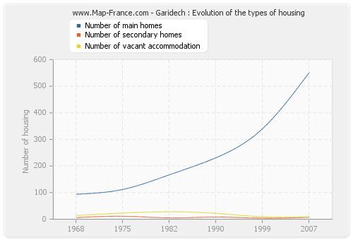 Garidech : Evolution of the types of housing