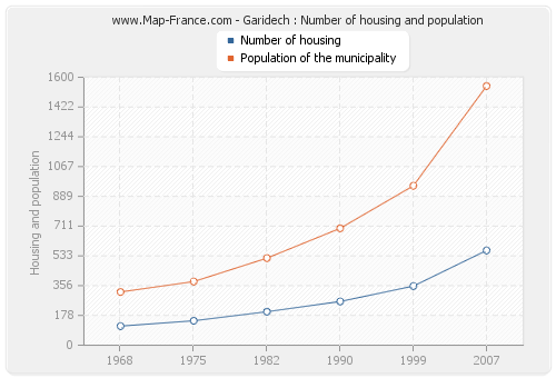 Garidech : Number of housing and population