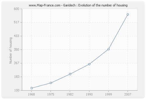 Garidech : Evolution of the number of housing