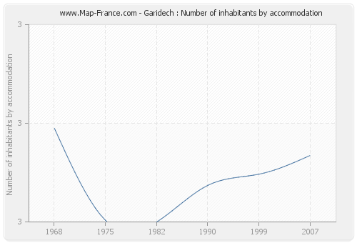 Garidech : Number of inhabitants by accommodation