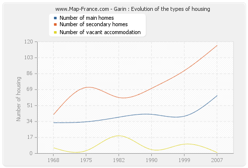 Garin : Evolution of the types of housing