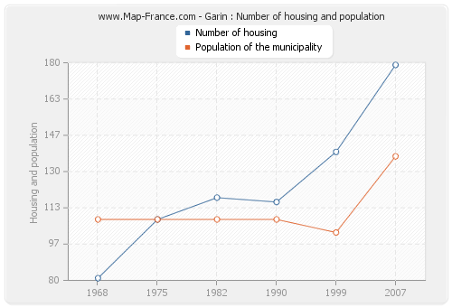Garin : Number of housing and population