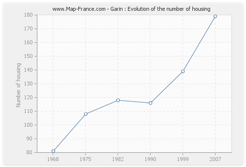 Garin : Evolution of the number of housing
