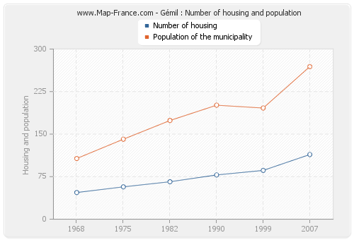 Gémil : Number of housing and population