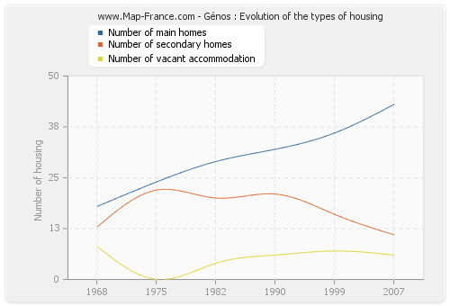 Génos : Evolution of the types of housing