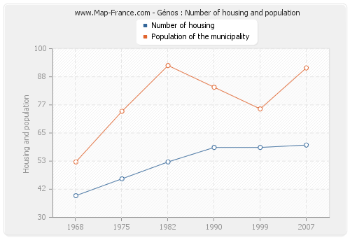 Génos : Number of housing and population