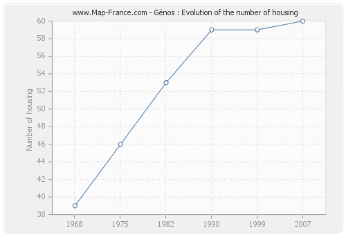 Génos : Evolution of the number of housing