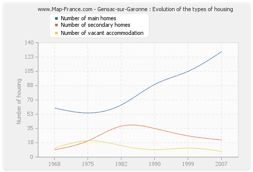 Gensac-sur-Garonne : Evolution of the types of housing