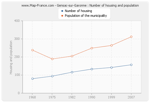 Gensac-sur-Garonne : Number of housing and population