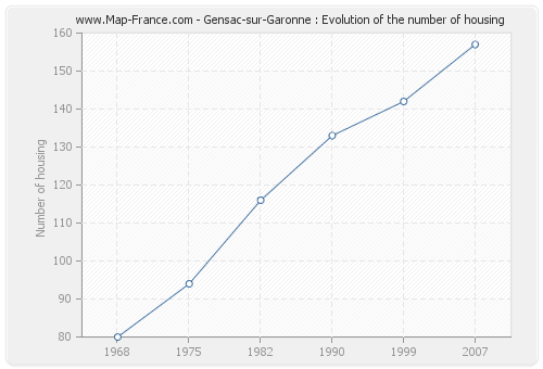 Gensac-sur-Garonne : Evolution of the number of housing