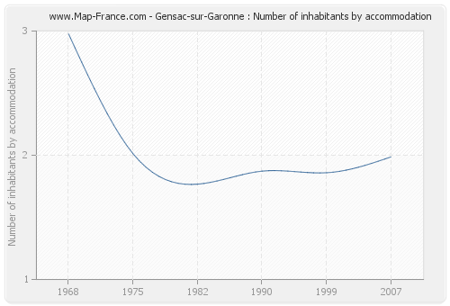 Gensac-sur-Garonne : Number of inhabitants by accommodation