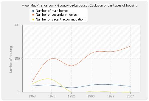Gouaux-de-Larboust : Evolution of the types of housing
