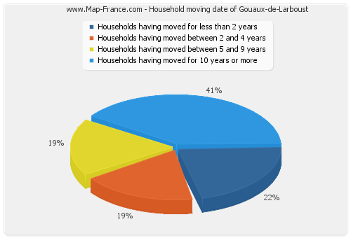 Household moving date of Gouaux-de-Larboust
