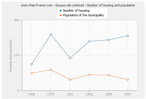 Gouaux-de-Larboust : Number of housing and population