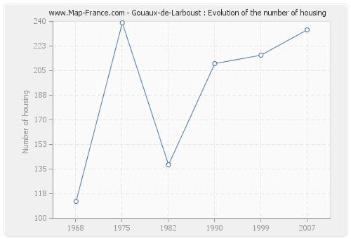 Gouaux-de-Larboust : Evolution of the number of housing