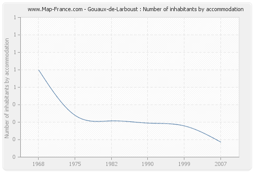 Gouaux-de-Larboust : Number of inhabitants by accommodation