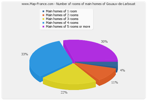 Number of rooms of main homes of Gouaux-de-Larboust