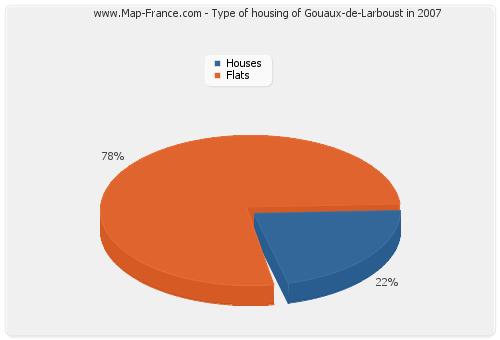 Type of housing of Gouaux-de-Larboust in 2007