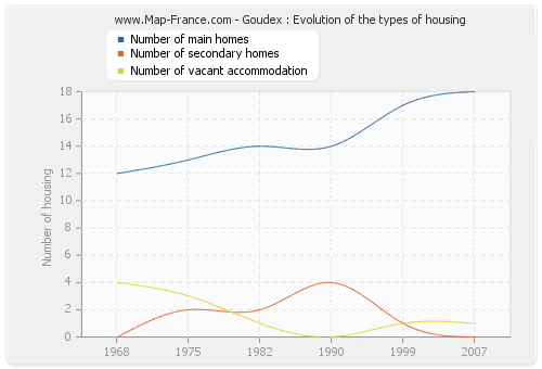 Goudex : Evolution of the types of housing