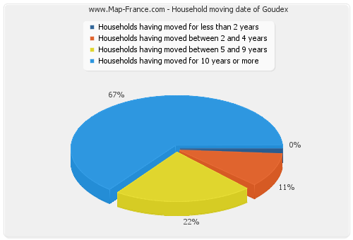 Household moving date of Goudex