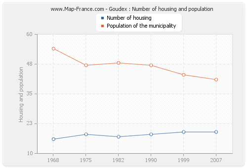 Goudex : Number of housing and population