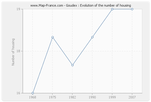 Goudex : Evolution of the number of housing