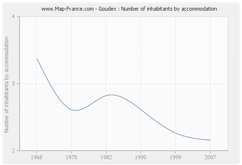 Goudex : Number of inhabitants by accommodation