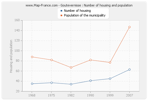 Goutevernisse : Number of housing and population
