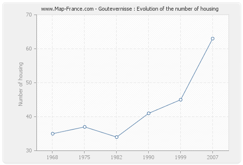 Goutevernisse : Evolution of the number of housing