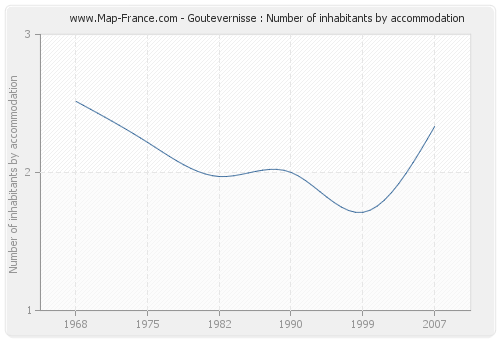 Goutevernisse : Number of inhabitants by accommodation